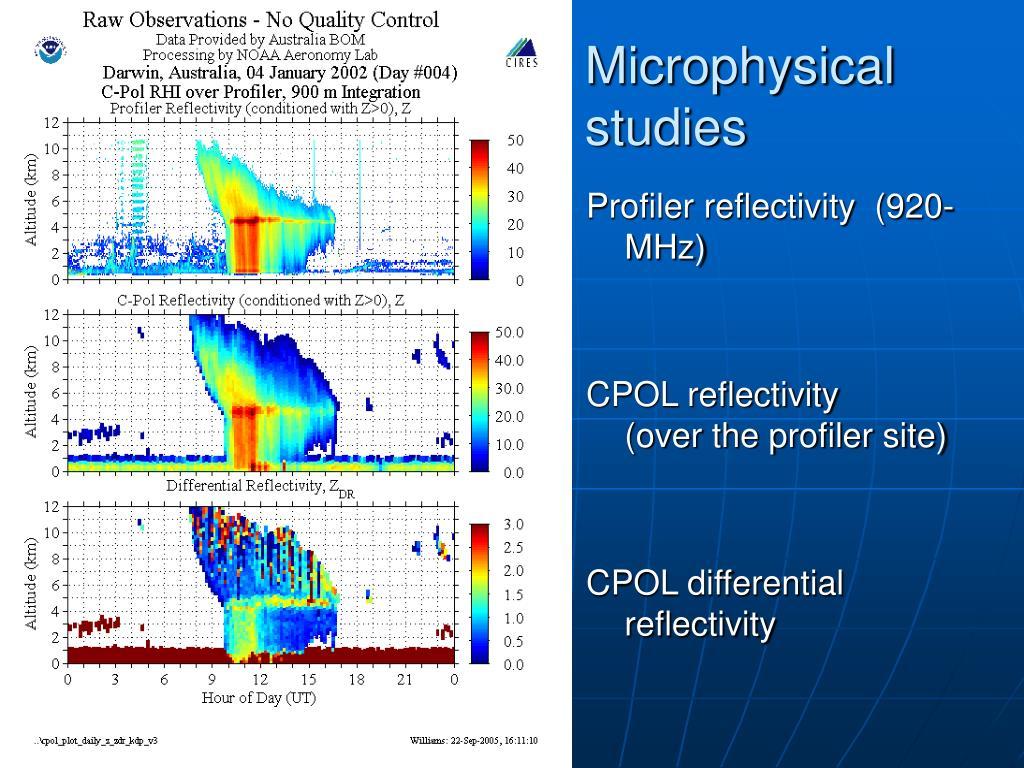 Microphysical studies