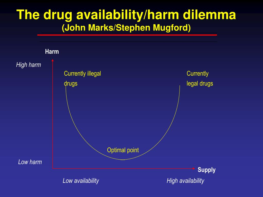 The drug availability/harm dilemma