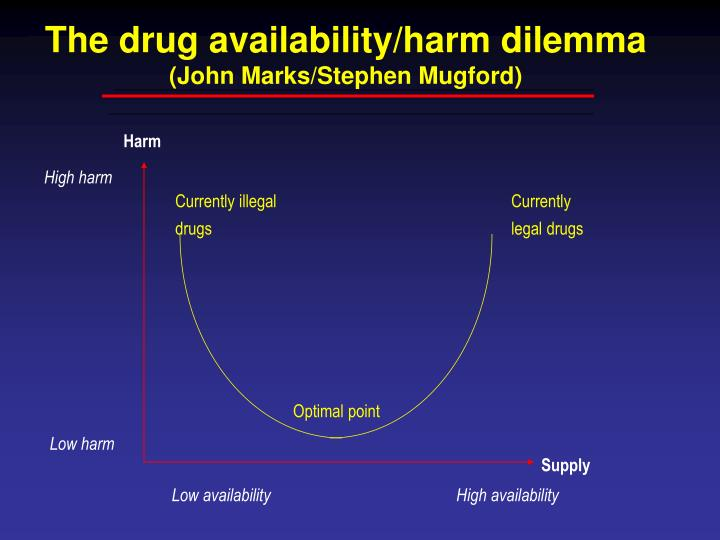 The drug availability harm dilemma john marks stephen mugford