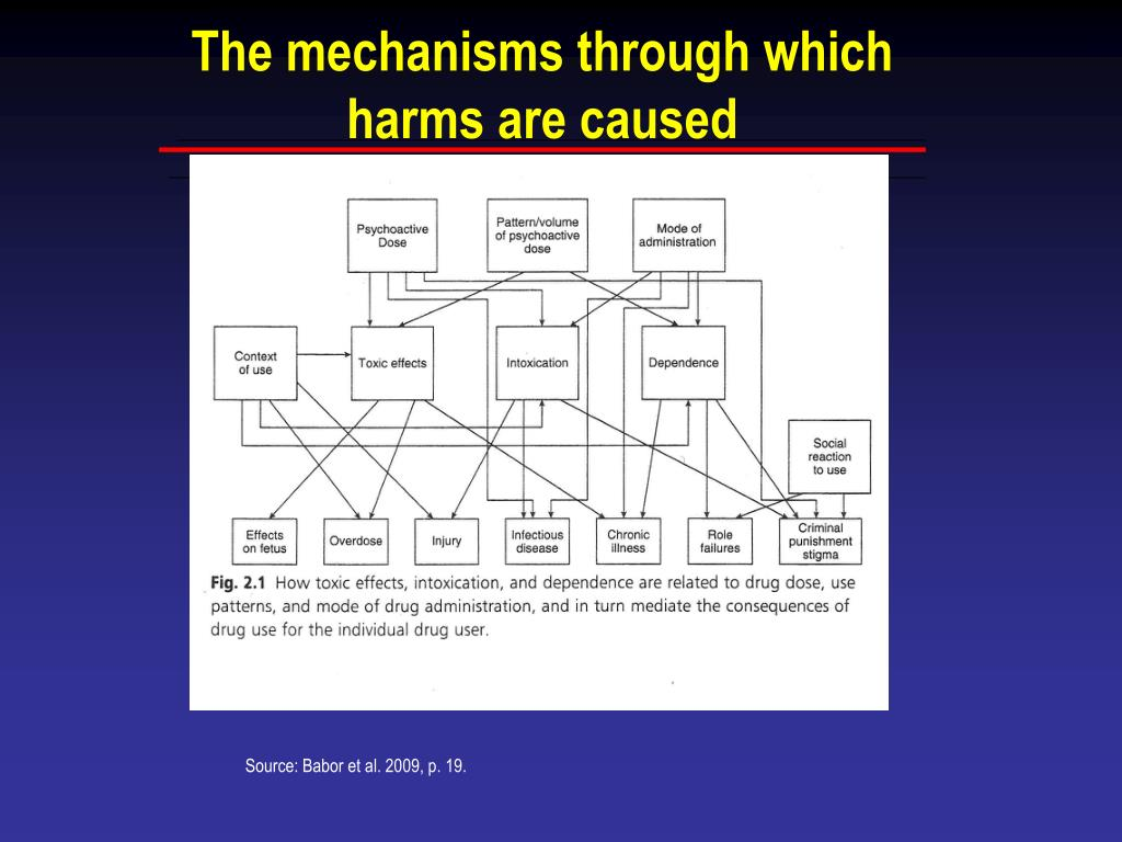 The mechanisms through which harms are caused