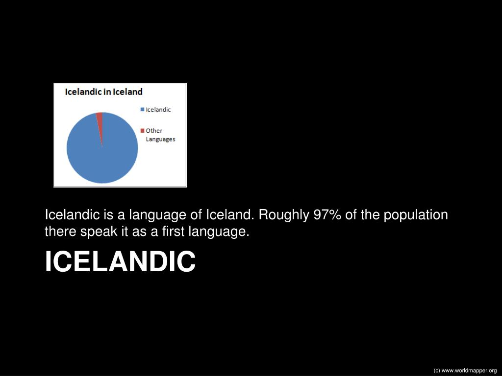 Icelandic is a language of Iceland. Roughly 97% of the population there speak it as a first language.