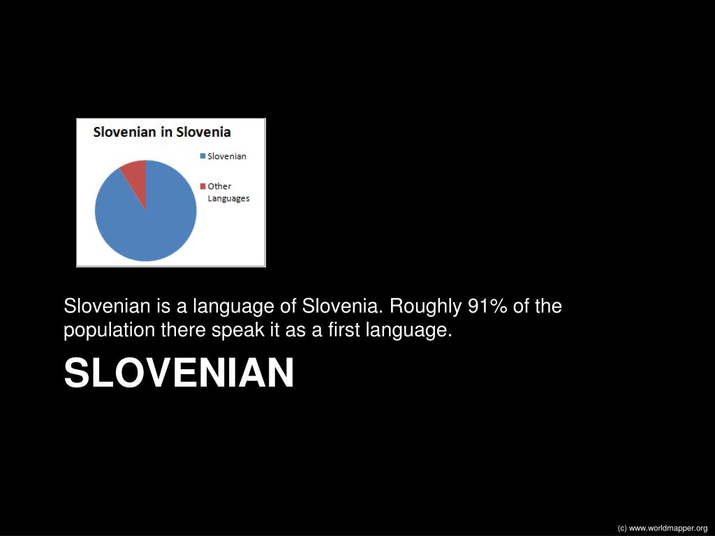 Slovenian is a language of Slovenia. Roughly 91% of the population there speak it as a first language.