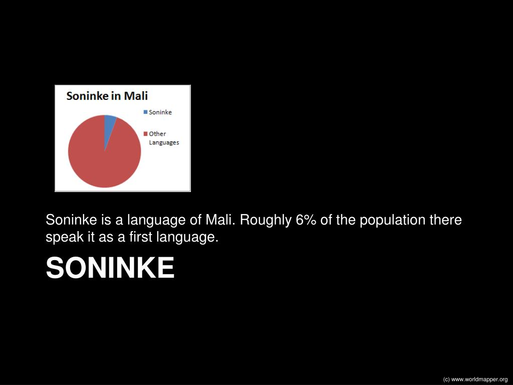 Soninke is a language of Mali. Roughly 6% of the population there speak it as a first language.