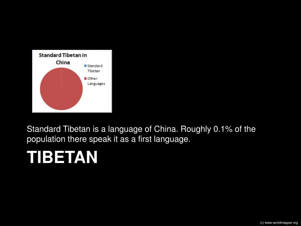 Standard Tibetan is a language of China. Roughly 0.1% of the population there speak it as a first language.