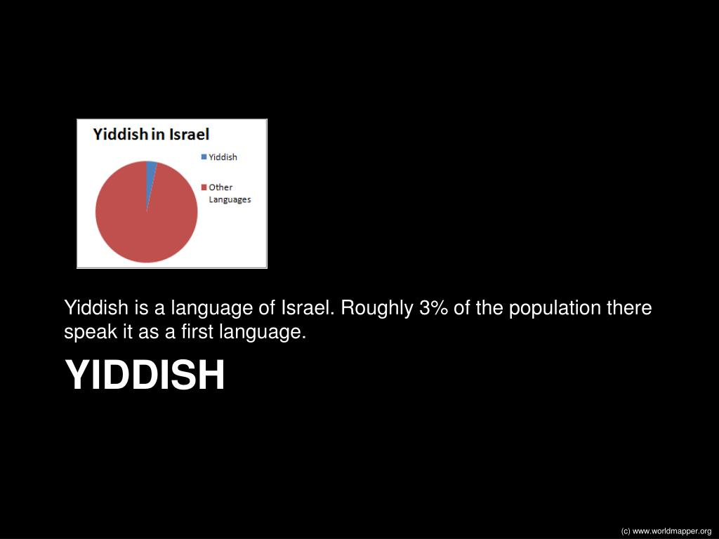 Yiddish is a language of Israel. Roughly 3% of the population there speak it as a first language.