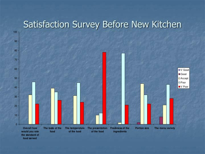 Satisfaction Survey Before New Kitchen