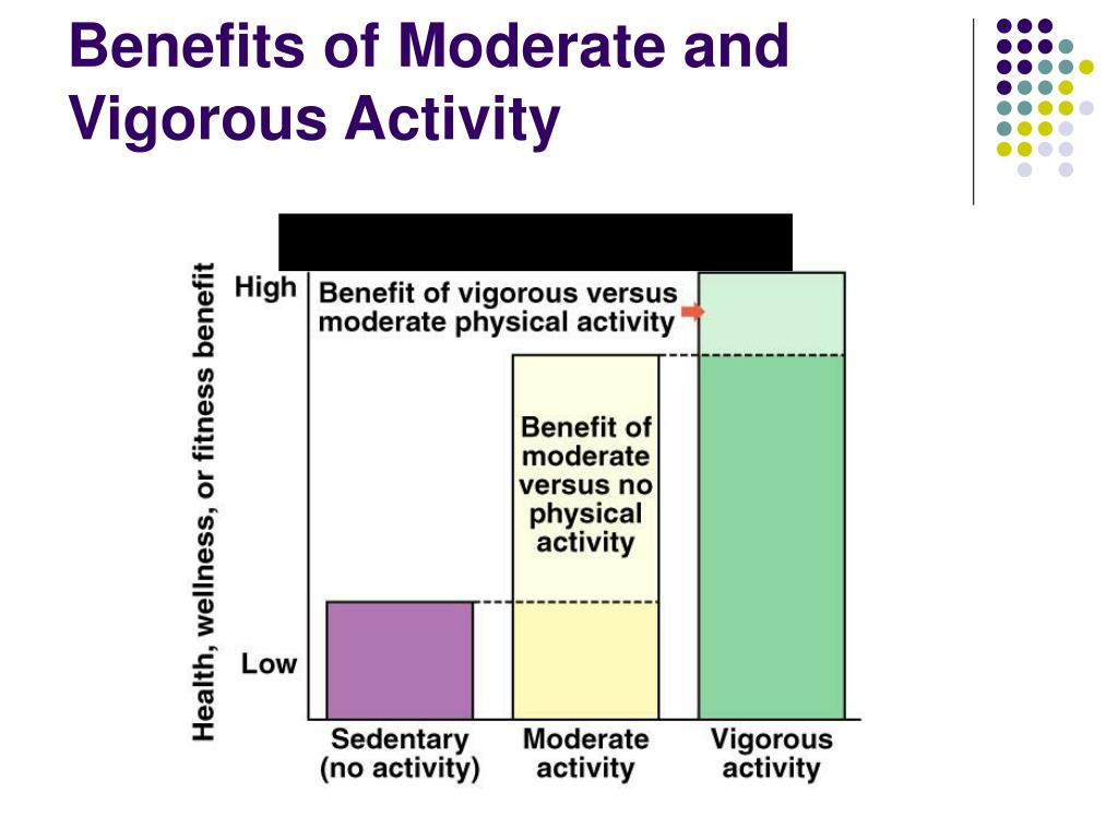 Benefits of Moderate and Vigorous Activity