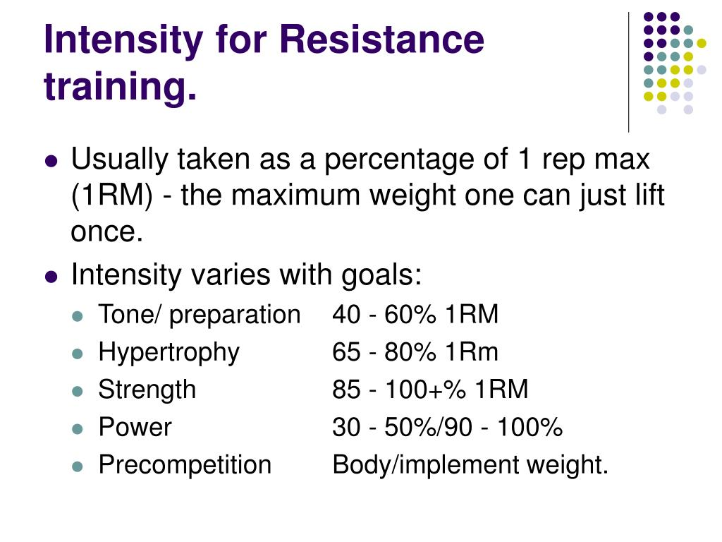 Intensity for Resistance training.