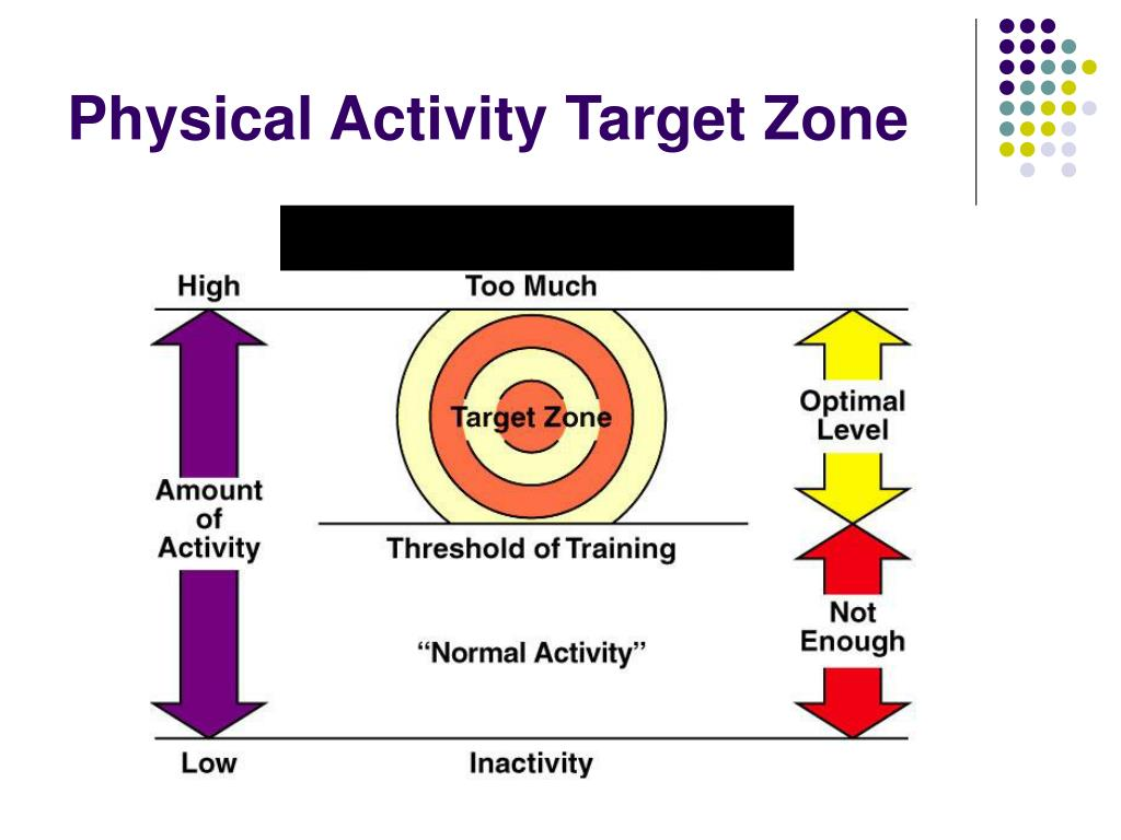 Physical Activity Target Zone