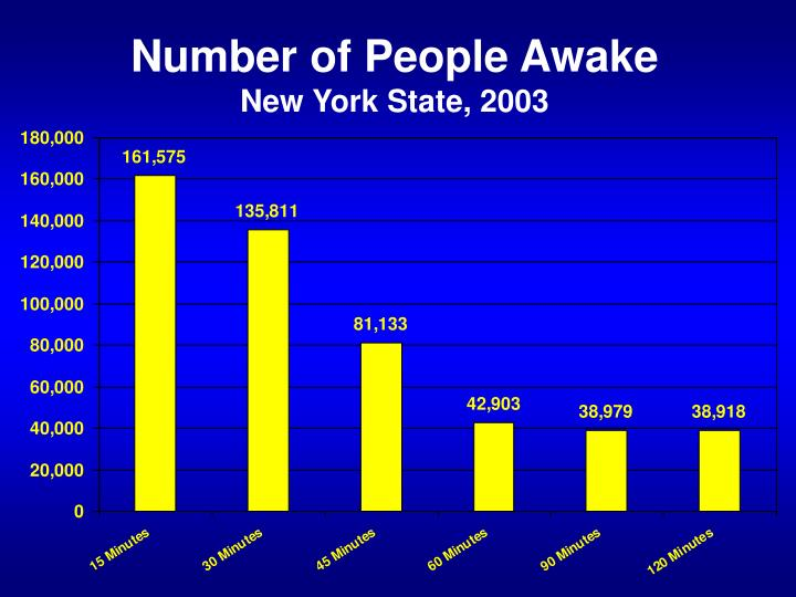 Number of People Awake