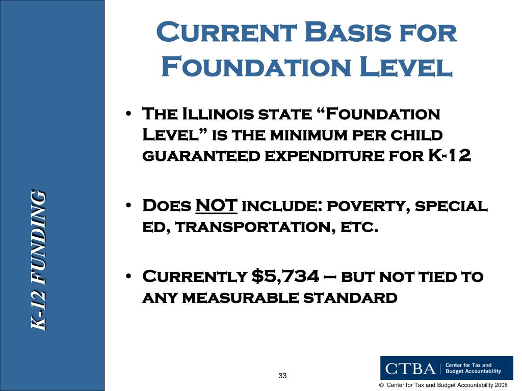 Current Basis for Foundation Level