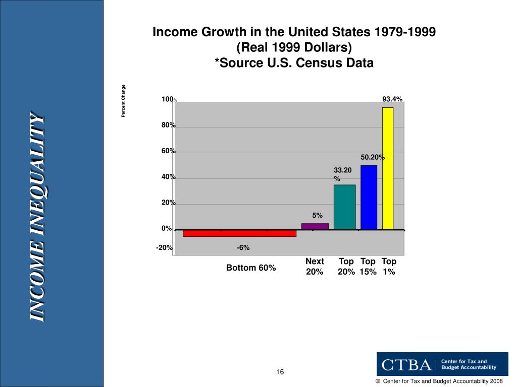 Income Growth in the United States 1979-1999