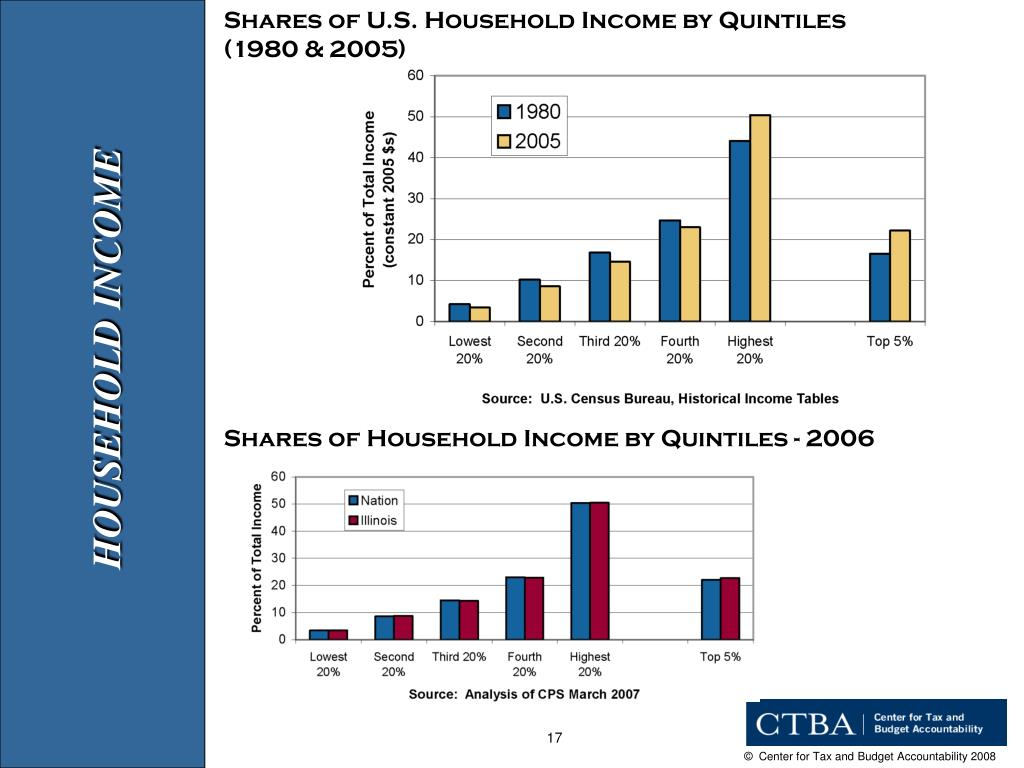 Shares of U.S. Household Income by Quintiles
