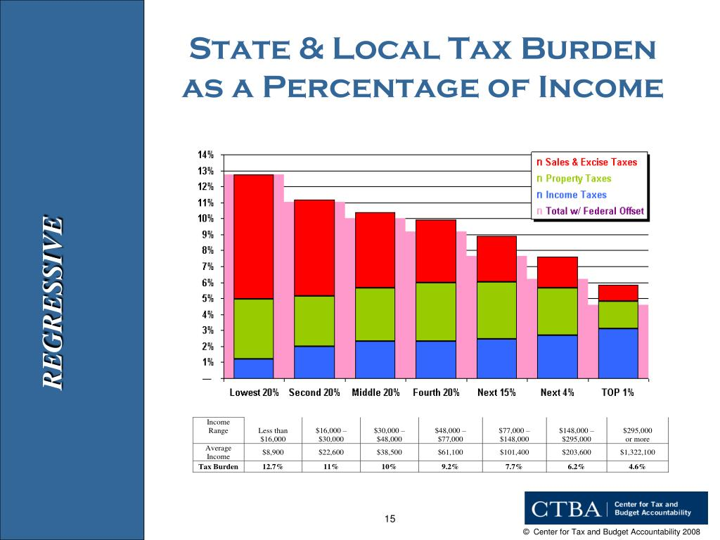 State & Local Tax Burden as a Percentage of Income