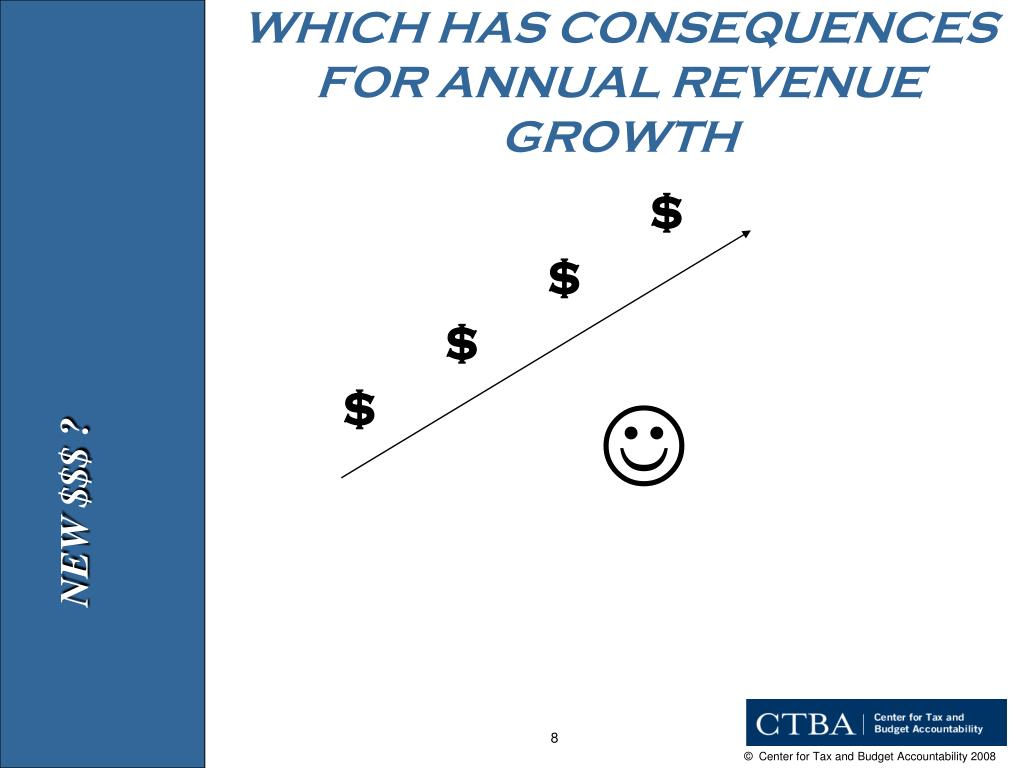 WHICH HAS CONSEQUENCES FOR ANNUAL REVENUE GROWTH