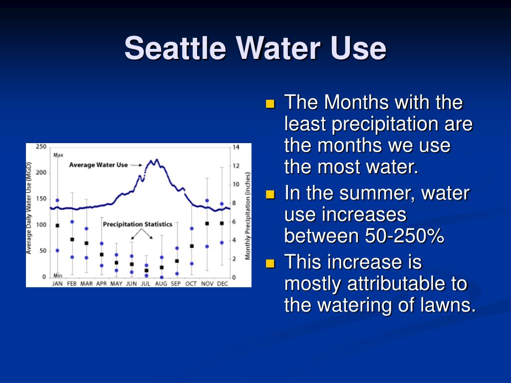 Seattle Water Use