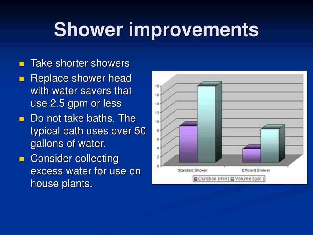 Shower improvements