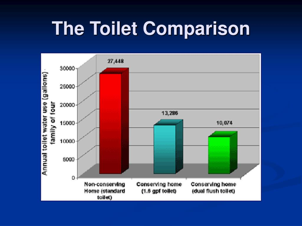 The Toilet Comparison