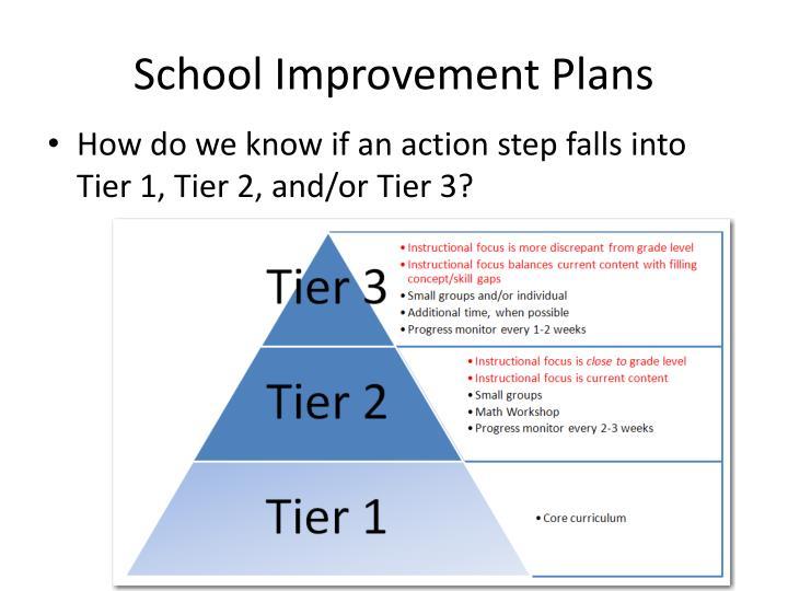 School Improvement Plans