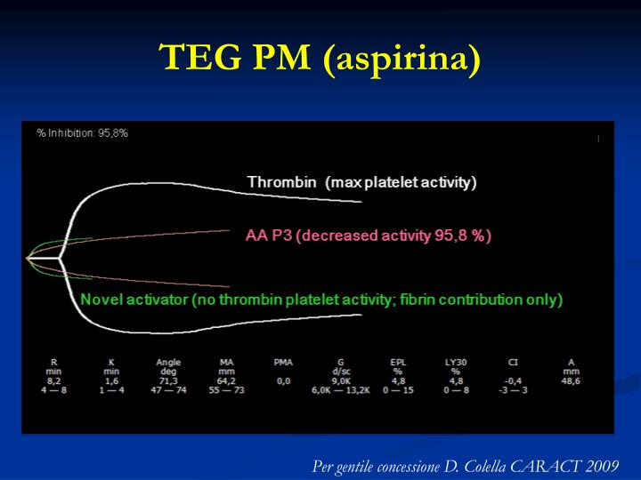TEG PM (aspirina)