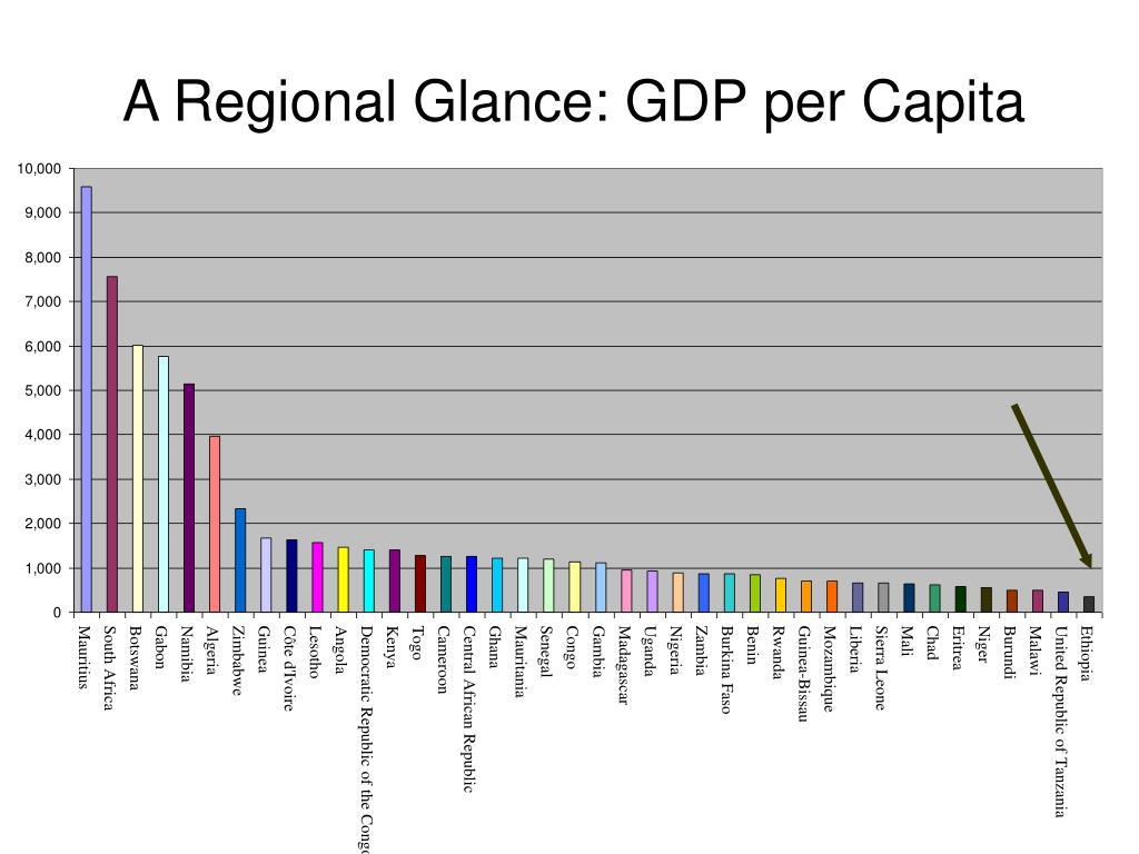 A Regional Glance: GDP per Capita