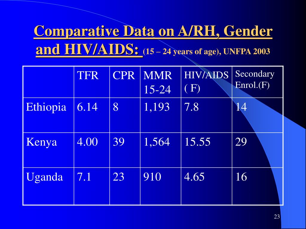 Comparative Data on A/RH, Gender and HIV/AIDS: