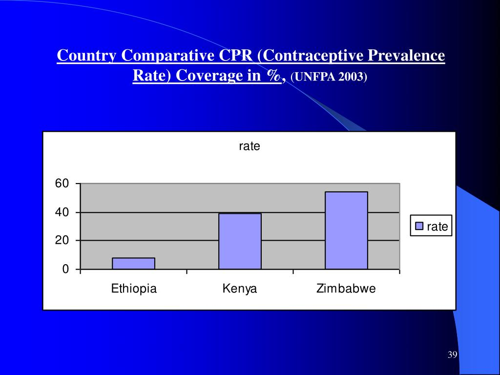 Country Comparative CPR (Contraceptive Prevalence Rate) Coverage in %