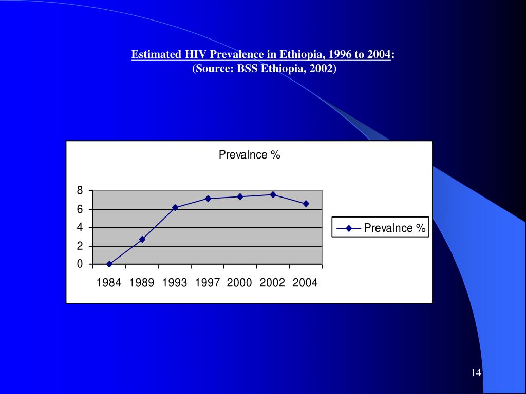 Estimated HIV Prevalence in Ethiopia, 1996 to 2004