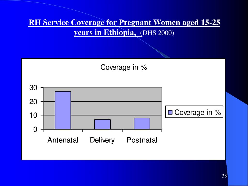 RH Service Coverage for Pregnant Women aged 15-25 years in Ethiopia,