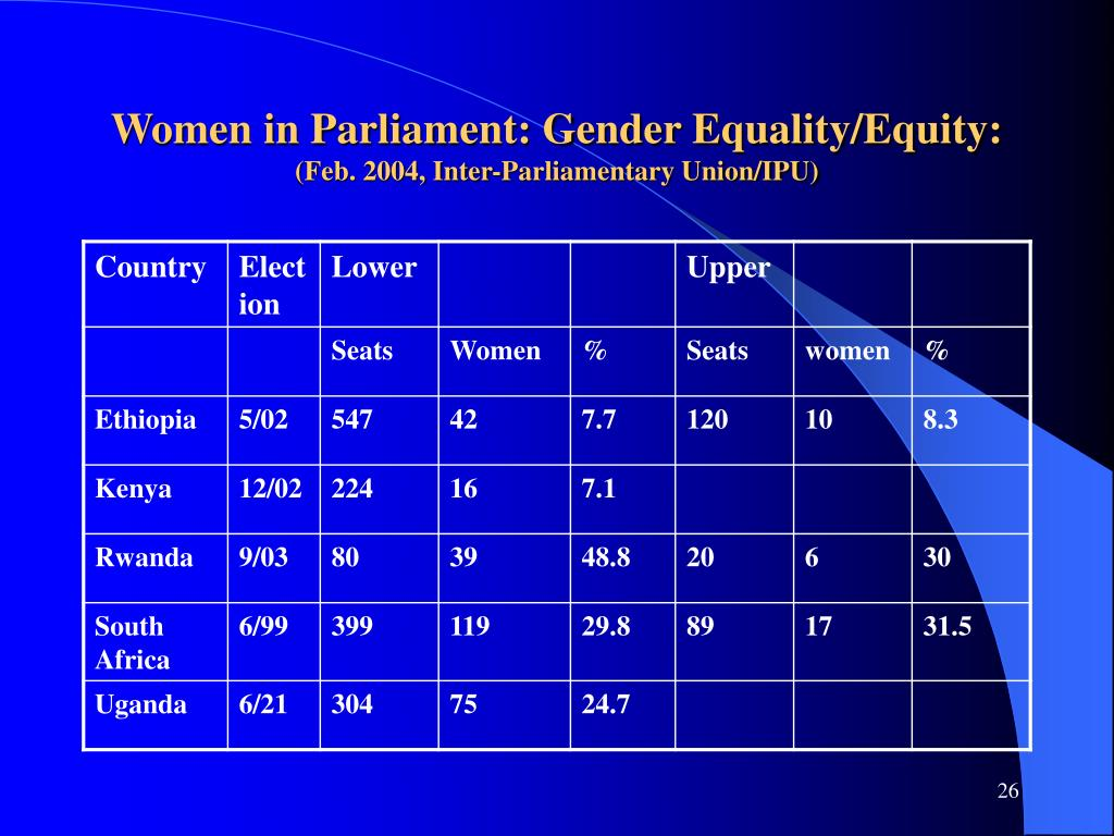 Women in Parliament: Gender Equality/Equity: