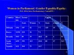 women in parliament gender equality equity feb 2004 inter parliamentary union ipu
