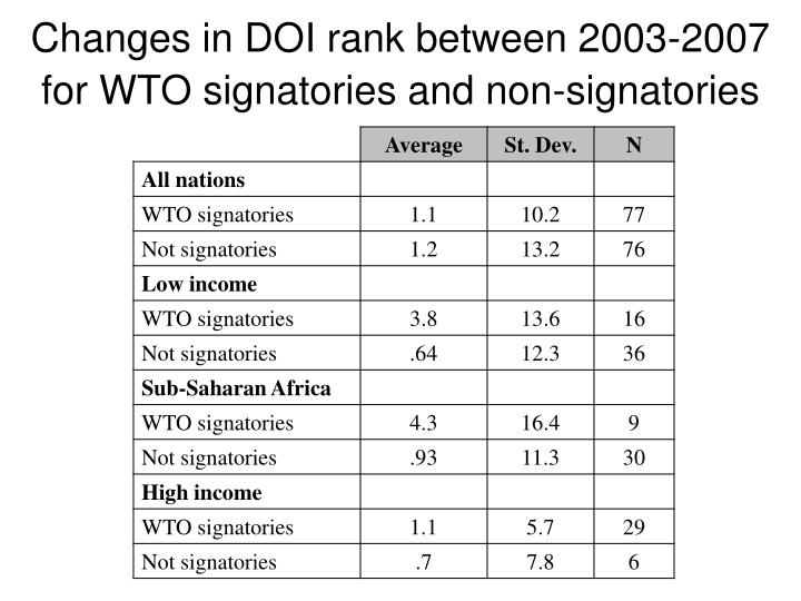 Changes in DOI rank between 2003-2007 for WTO signatories and non-signatories
