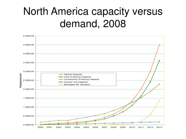 North America capacity versus demand, 2008