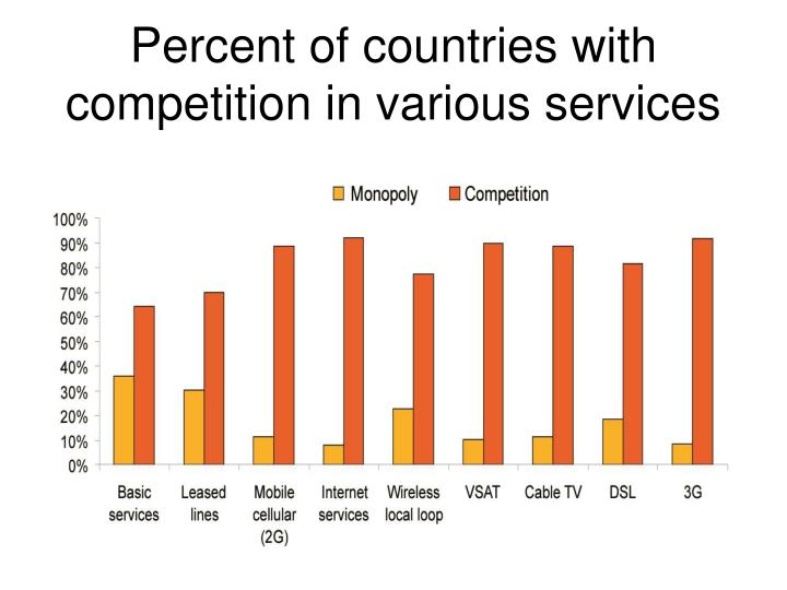 Percent of countries with competition