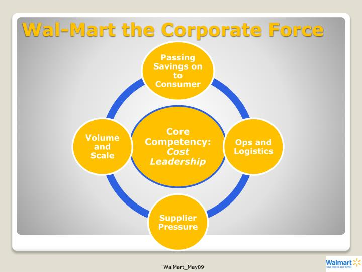 Wal-Mart the Corporate Force