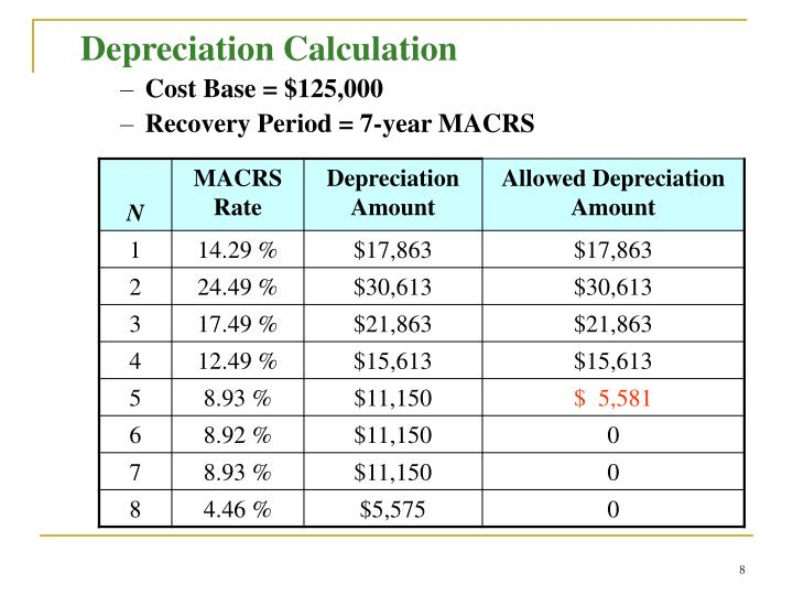Download Salvage Value Depreciation Calculation Gantt