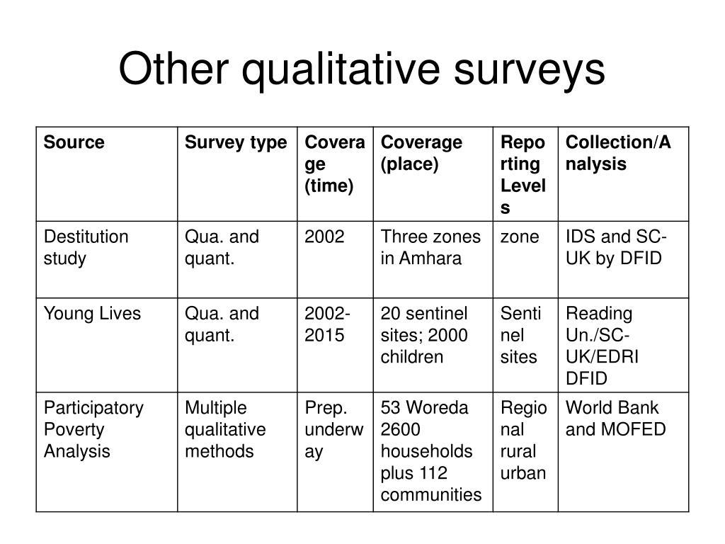 Other qualitative surveys