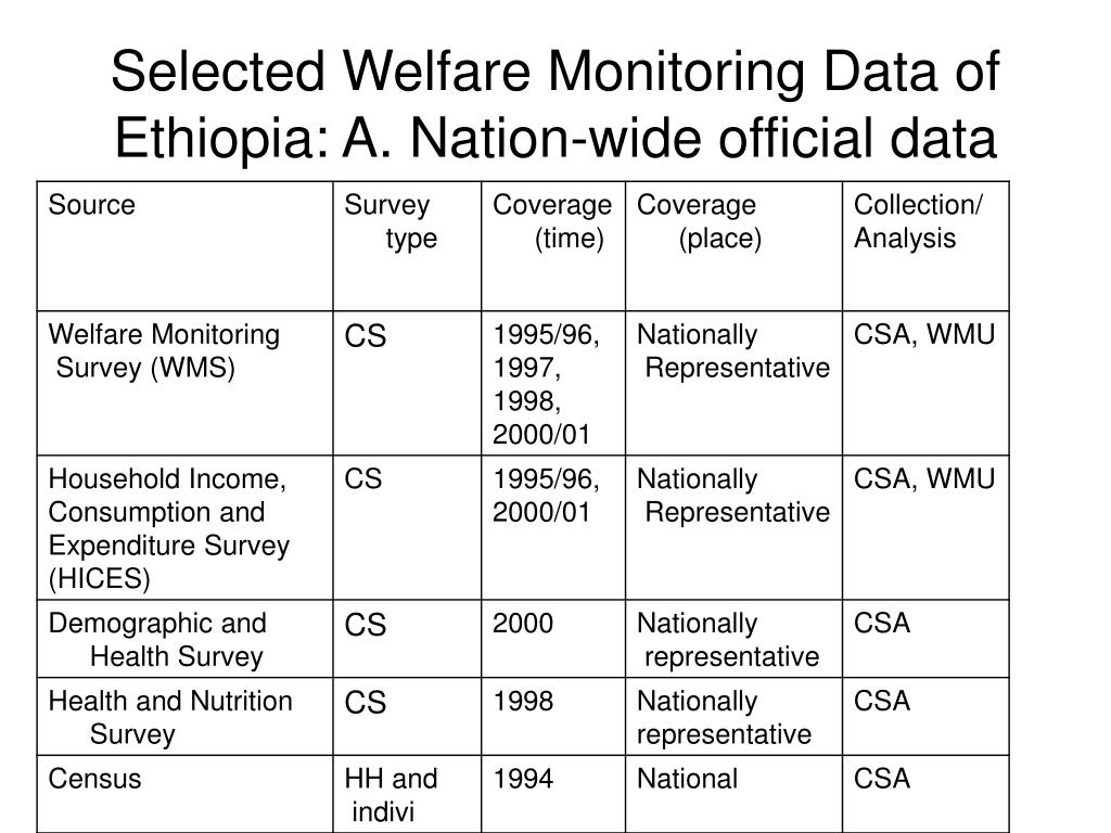 Selected Welfare Monitoring Data of Ethiopia: