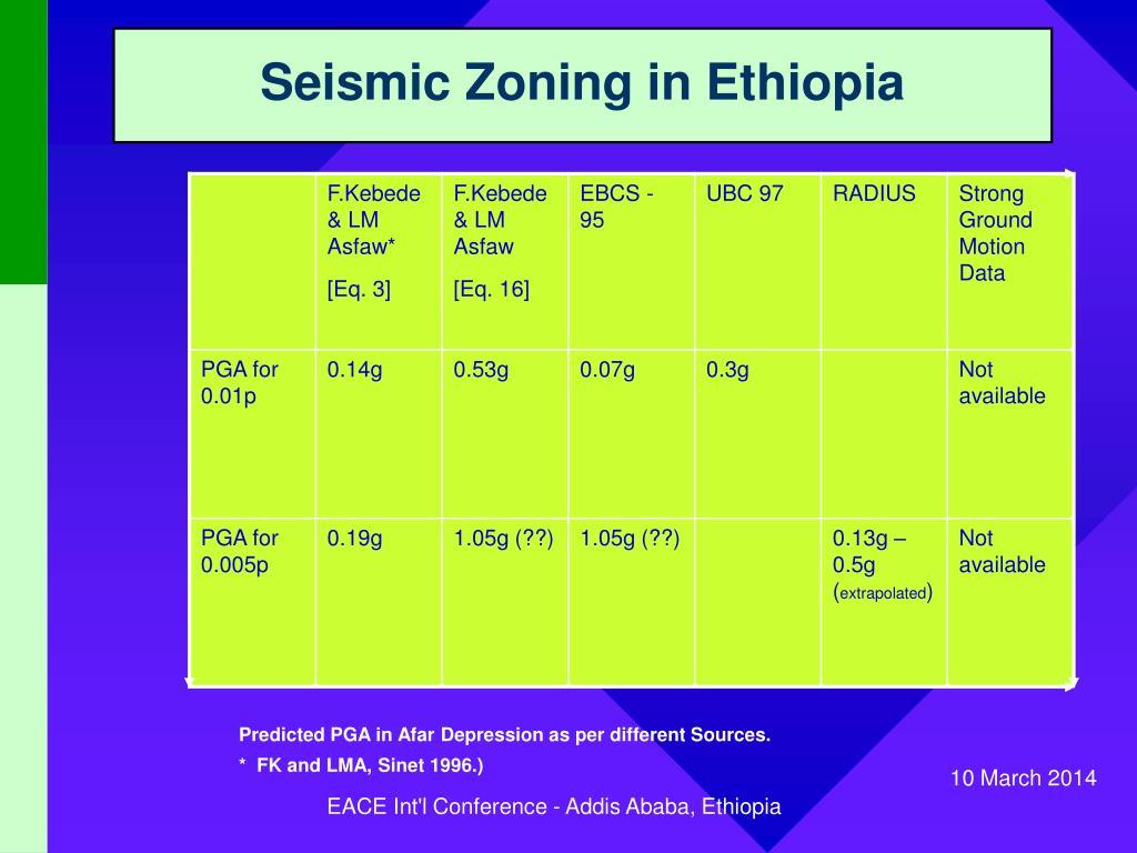 Seismic Zoning in Ethiopia