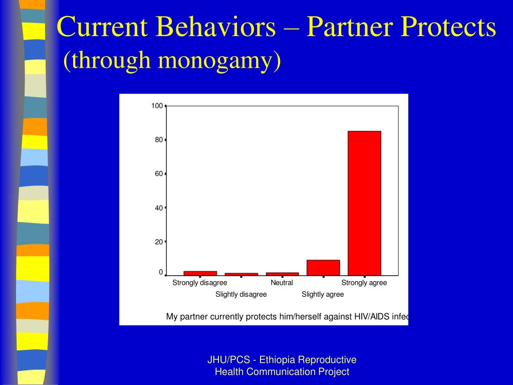 Current Behaviors – Partner Protects