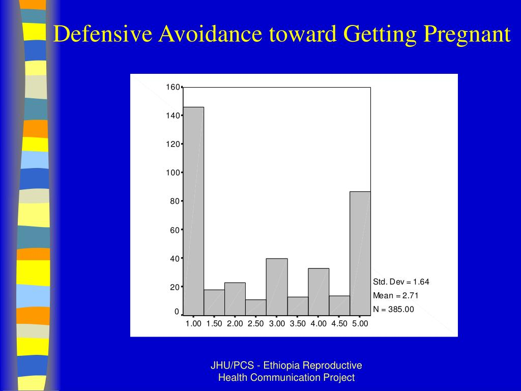 Defensive Avoidance toward Getting Pregnant