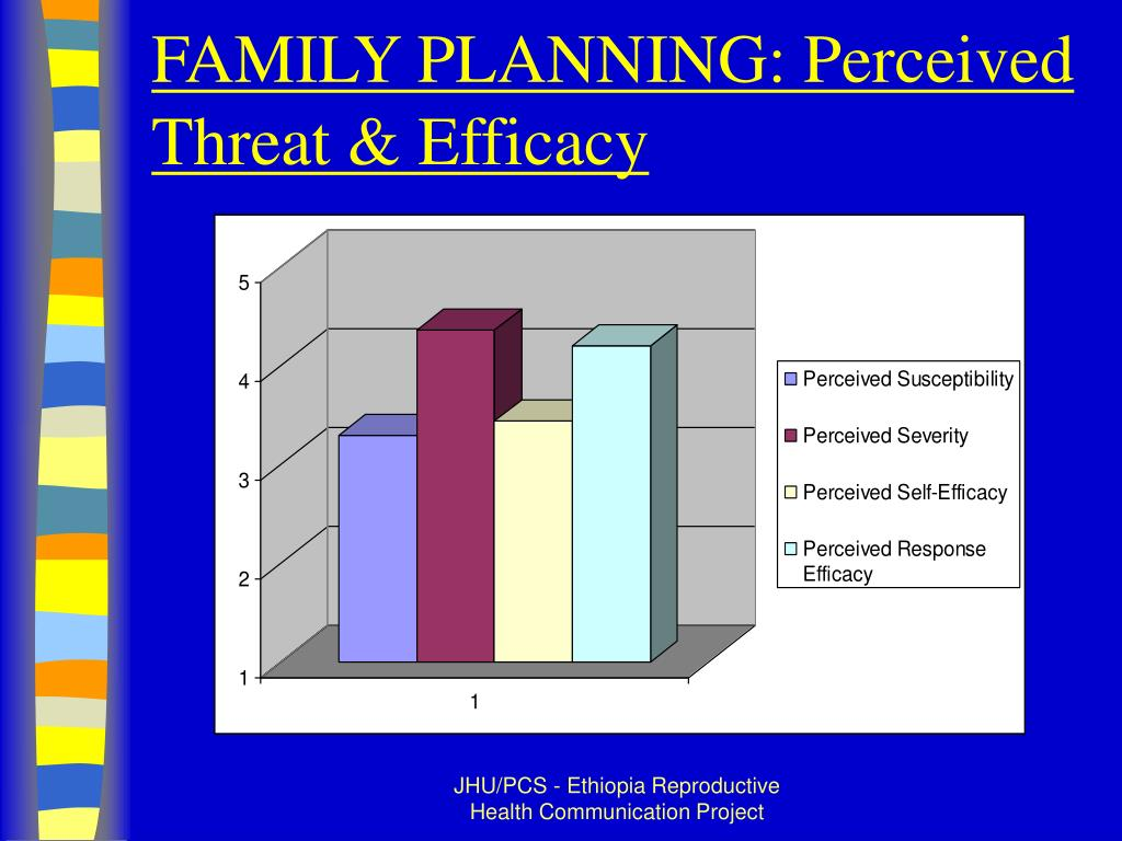 FAMILY PLANNING: Perceived Threat & Efficacy