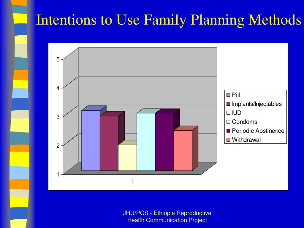 Intentions to Use Family Planning Methods