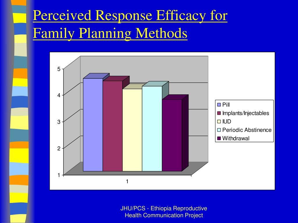 Perceived Response Efficacy for