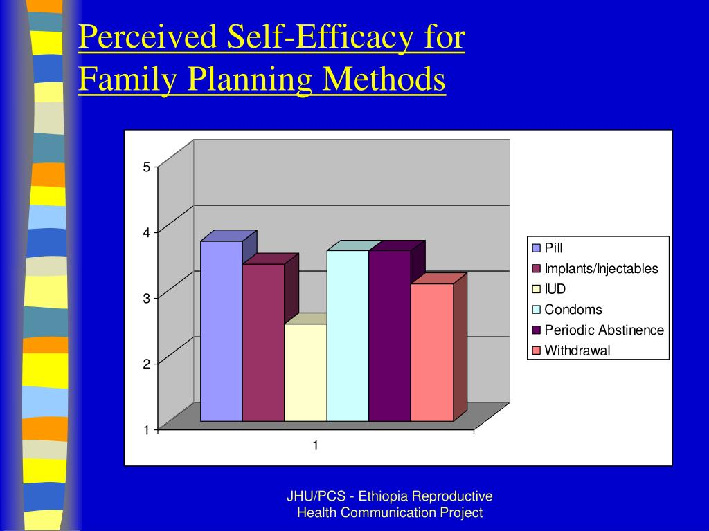 Perceived Self-Efficacy for