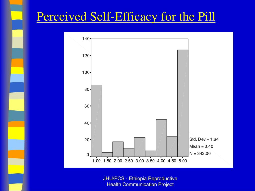 Perceived Self-Efficacy for the Pill