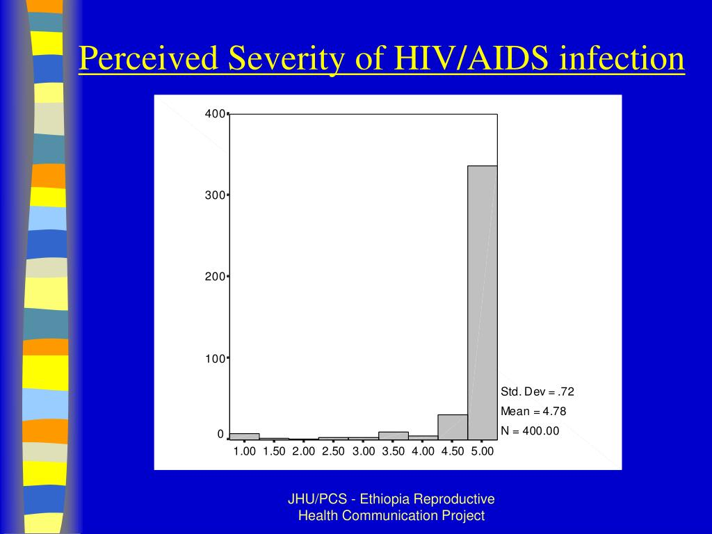 Perceived Severity of HIV/AIDS infection
