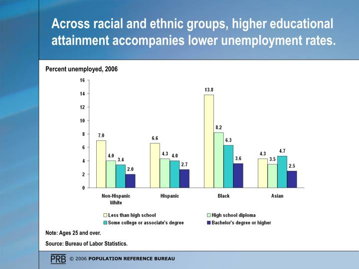 Across racial and ethnic groups, higher educational attainment accompanies lower unemployment rates.