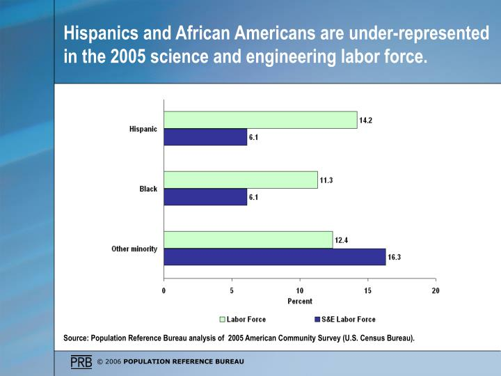 Hispanics and African Americans are under-represented in the 2005 science and engineering labor force.