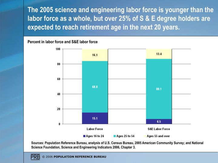 The 2005 science and engineering labor force is younger than the labor force as a whole, but over 25% of S & E degree holders are expected to reach retirement age in the next 20 years.